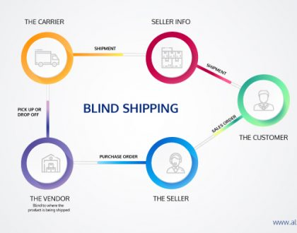 Blind Shipping - A walk through
